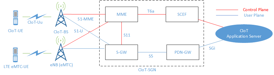 3GPP CIoT network architecture