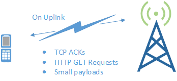 Significant benefit of ROHC-TCP over uplink due to small packets and payloads