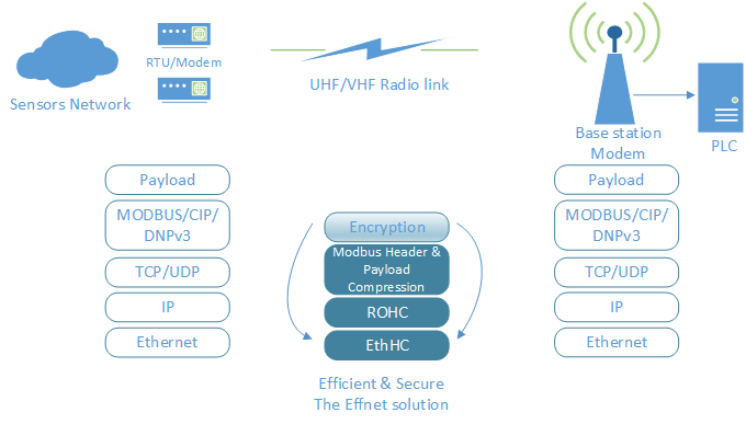 Effnet solutions for efficient and secure use of the network